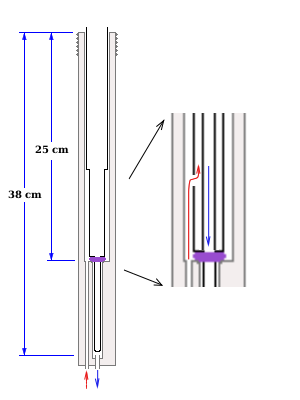 Scheme of cryogen entry port of ESR900 cryostat with the transfer line inserted. Teflon gasket shown in purple. Inset: zoomed view of the central part showing flow of exhaust gas in red and cold gas in blue. Vacuum insulation of the transfer line and the cryostat not shown.