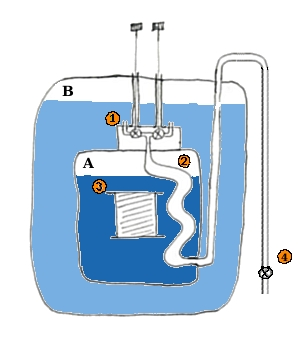 An example schematic figure explaining the working principle of the pumped superconducting magnet. The figure omits all details not directly relevant to cooling coil to working temperature A) 2.18K He chamber B) 4.2K He chamber 1) Needle valve block (More then one needle valve can be used for redundancy) set flow of 4K He into the refrigerator loop 2) Refrigerator loop where 4.2K He expands and cools to 2.18K 3) Magnet coil 4) Ball valve - isolates pumping system from the magnet